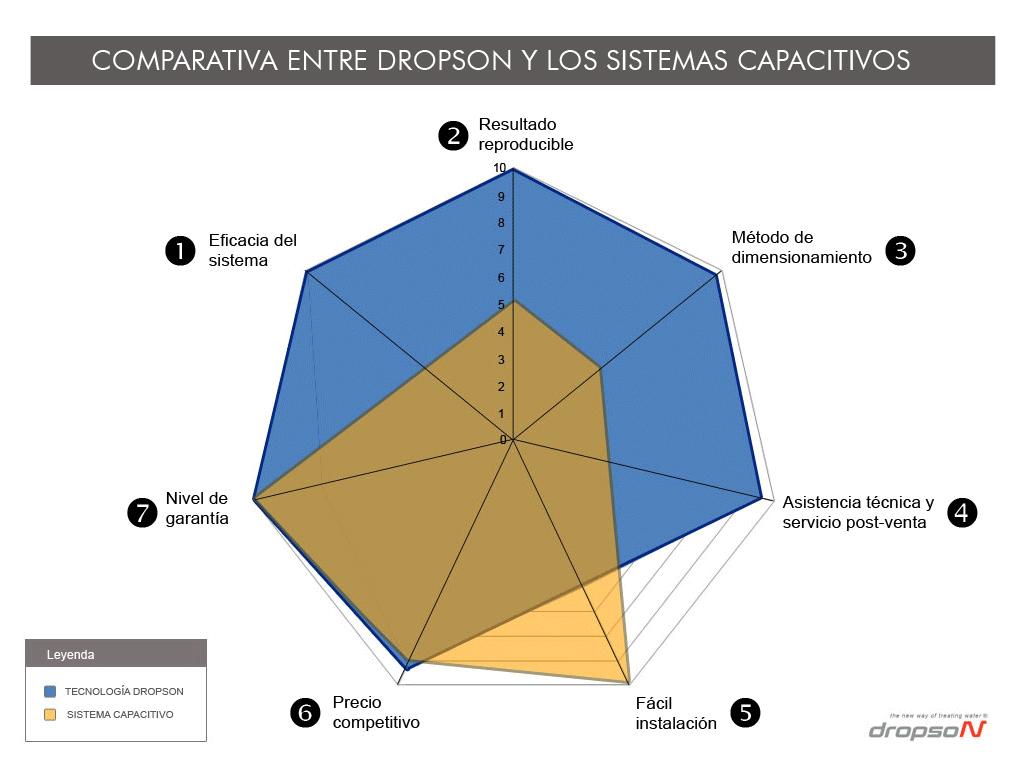 Comparativa entre descalcificador Dropson y sistemas capacitivos