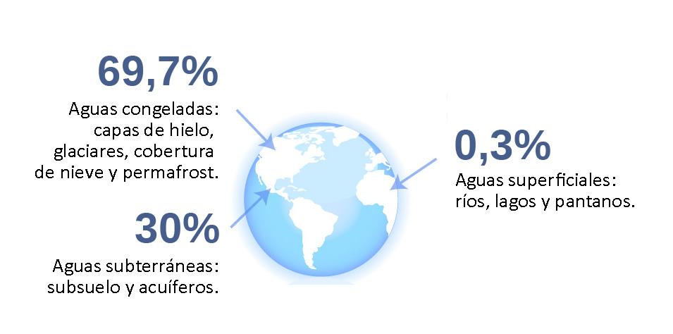 Infografía agua dulce en la Tierra