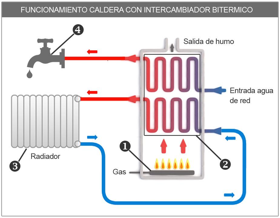 Funcionamiento caldera con intercambiador bitérmico