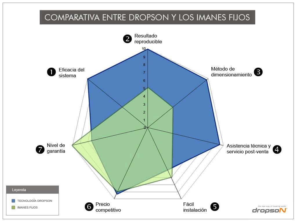 Comparativa Dropson vs. imanes fijos
