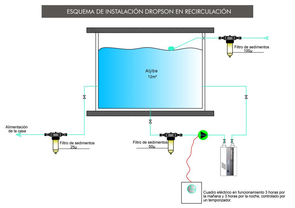 Esquema de instalación Dropson en recirculación